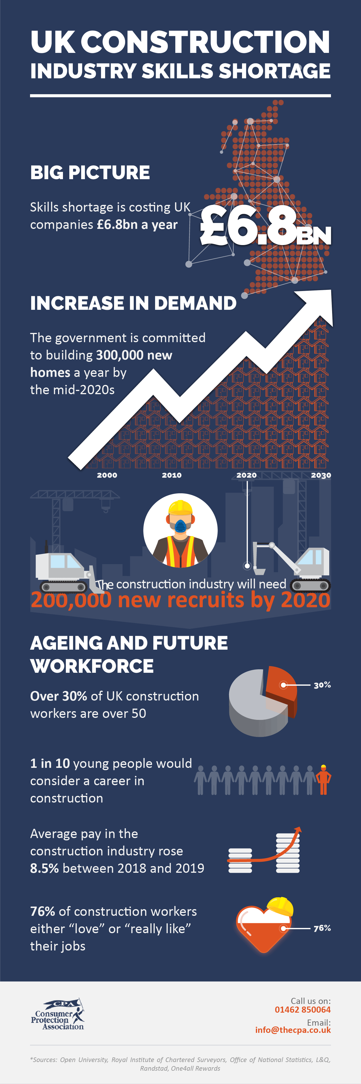 UK Construction skills shortage infographic